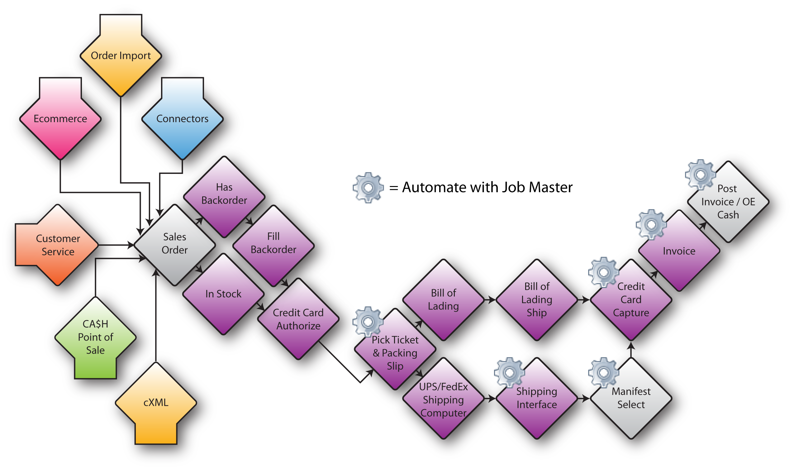 Order processing flow chart nvjuhfo Image collections